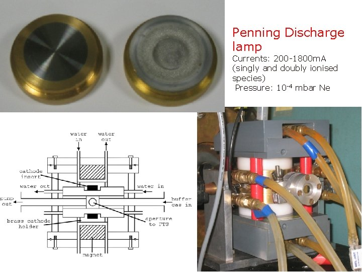 Penning Discharge lamp Currents: 200 -1800 m. A (singly and doubly ionised species) Pressure: