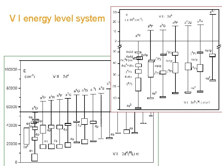V I energy level system