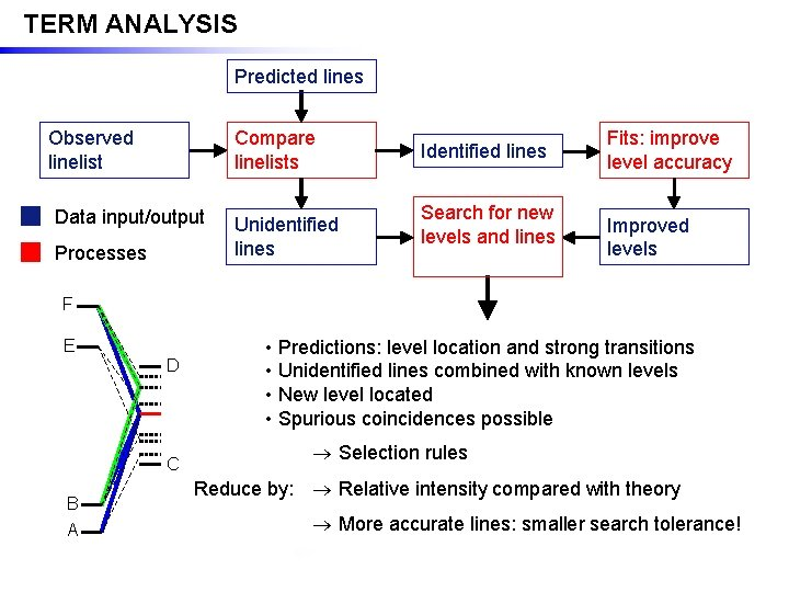 TERM ANALYSIS Predicted lines Observed linelist Compare linelists Data input/output Processes Unidentified lines Identified