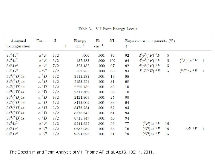 The Spectrum and Term Analysis of V I, Thorne AP et al. Ap. JS,