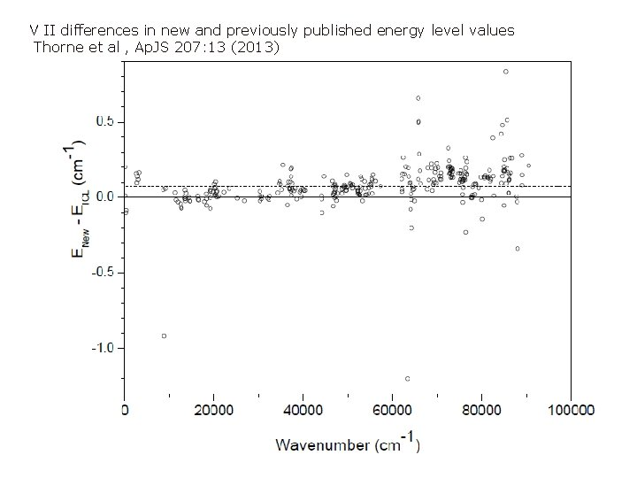 V II differences in new and previously published energy level values Thorne et al