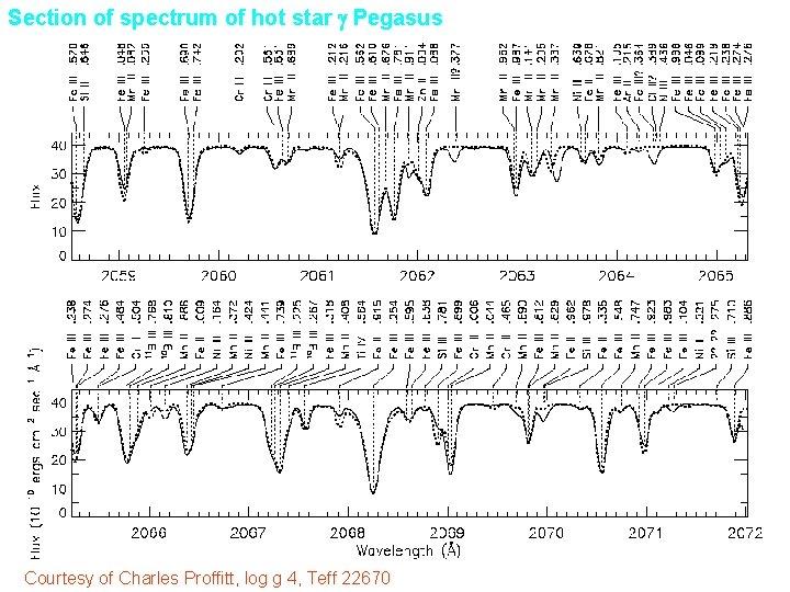 Section of spectrum of hot star g Pegasus Courtesy of Charles Proffitt, log g
