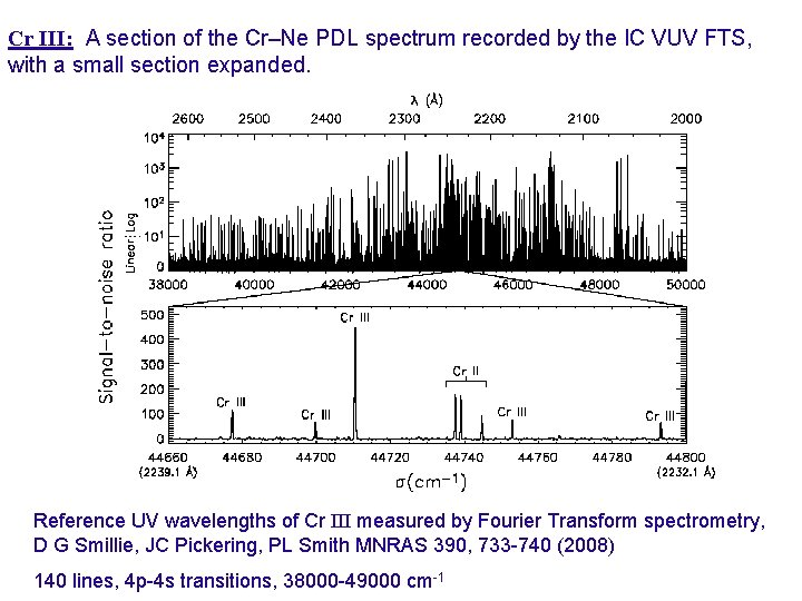 Cr III: A section of the Cr–Ne PDL spectrum recorded by the IC VUV