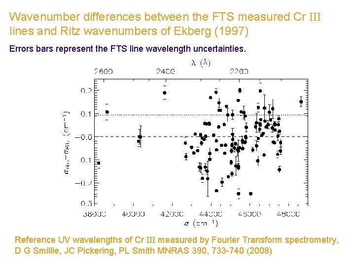 Wavenumber differences between the FTS measured Cr III lines and Ritz wavenumbers of Ekberg