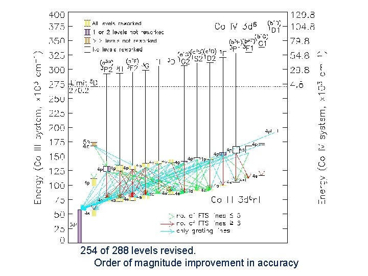 254 of 288 levels revised. Order of magnitude improvement in accuracy Darren Smillie, Ph.