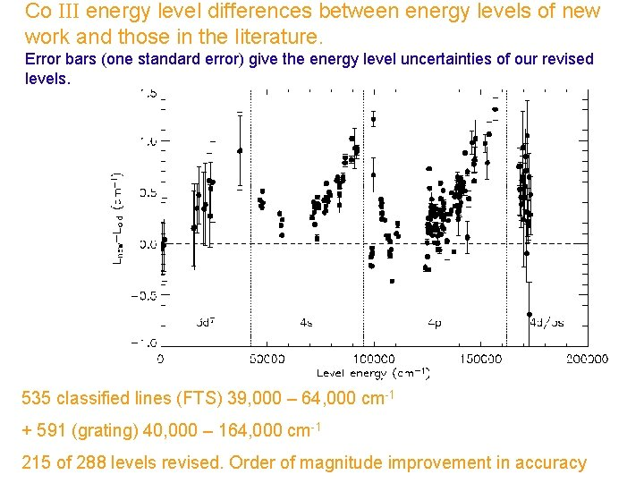Co III energy level differences between energy levels of new work and those in
