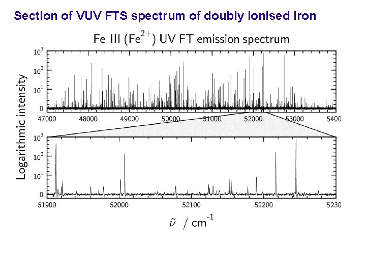 Section of VUV FTS spectrum of doubly ionised iron