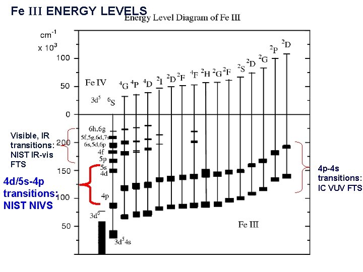 Fe III ENERGY LEVELS Visible, IR transitions: NIST IR-vis FTS 4 d/5 s-4 p