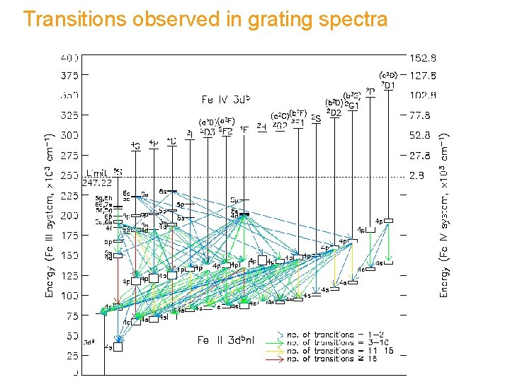 Transitions observed in grating spectra