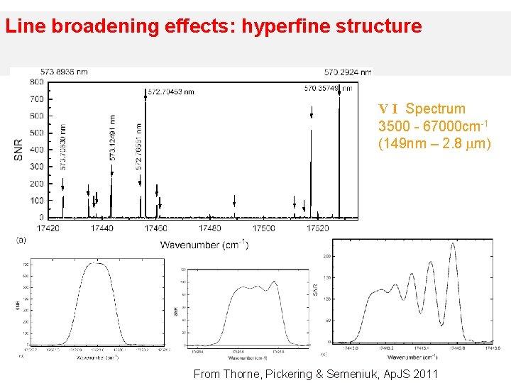 Line broadening effects: hyperfine structure V I Spectrum 3500 - 67000 cm-1 (149 nm