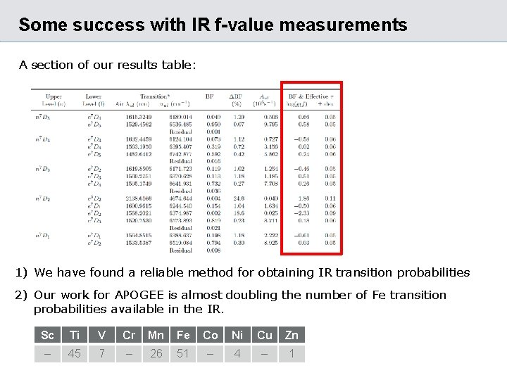 Some success with IR f-value measurements A section of our results table: 1) We