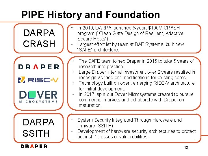 PIPE History and Foundation DARPA CRASH • • • DARPA SSITH • • In