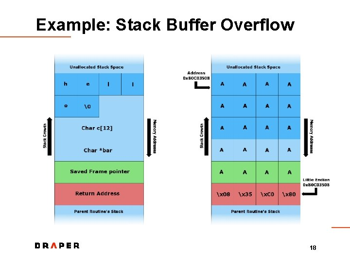 Example: Stack Buffer Overflow 18