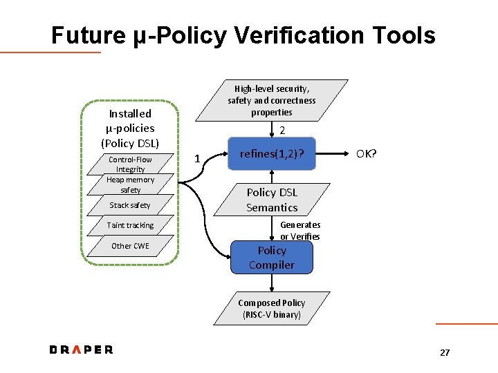 Future μ-Policy Verification Tools High-level security, safety and correctness properties Installed μ-policies (Policy DSL)