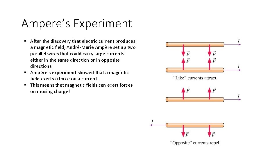 Ampere's Experiment § After the discovery that electric current produces a magnetic field, André-Marie
