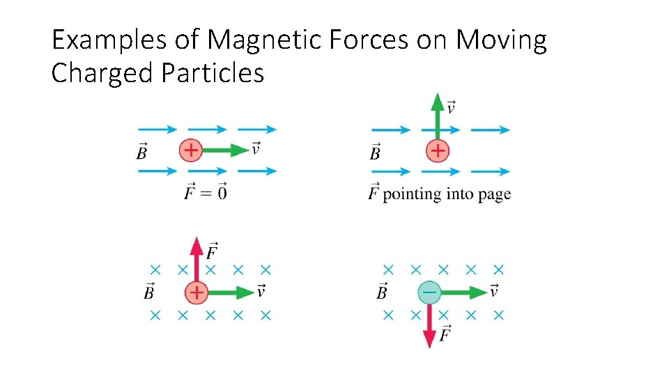 Examples of Magnetic Forces on Moving Charged Particles