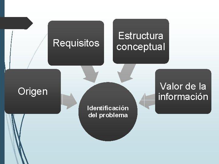 Requisitos Estructura conceptual Valor de la información Origen Identificación del problema