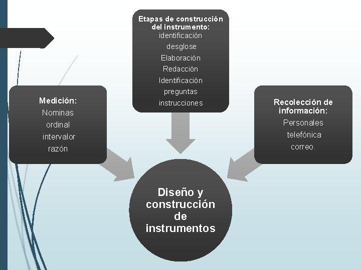 Etapas de construcción del instrumento: identificación Medición: Nominas desglose Elaboración Redacción Identificación preguntas instrucciones