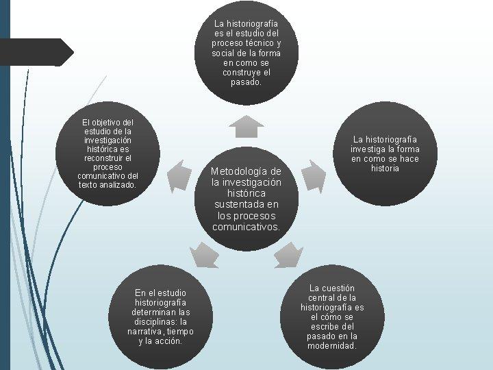 La historiografía es el estudio del proceso técnico y social de la forma en