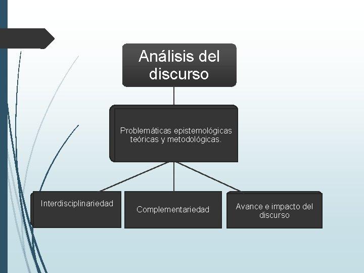 Análisis del discurso Problemáticas epistemológicas teóricas y metodológicas. Interdisciplinariedad Complementariedad Avance e impacto del