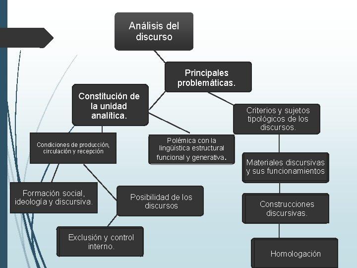 Análisis del discurso Principales problemáticas. Constitución de la unidad analítica. Polémica con la lingüística