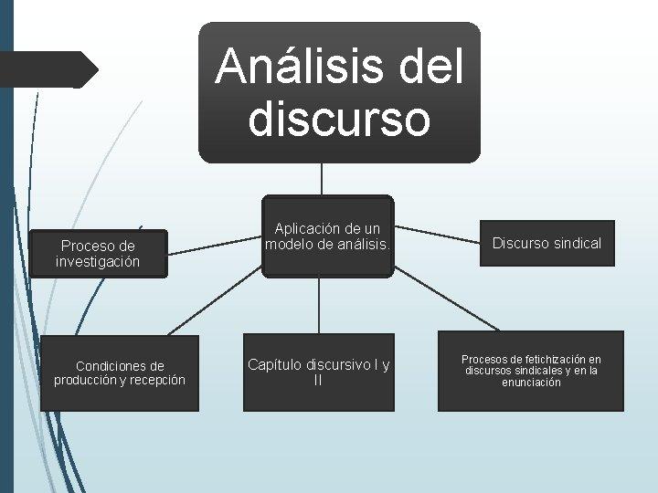 Análisis del discurso Proceso de investigación Condiciones de producción y recepción Aplicación de un