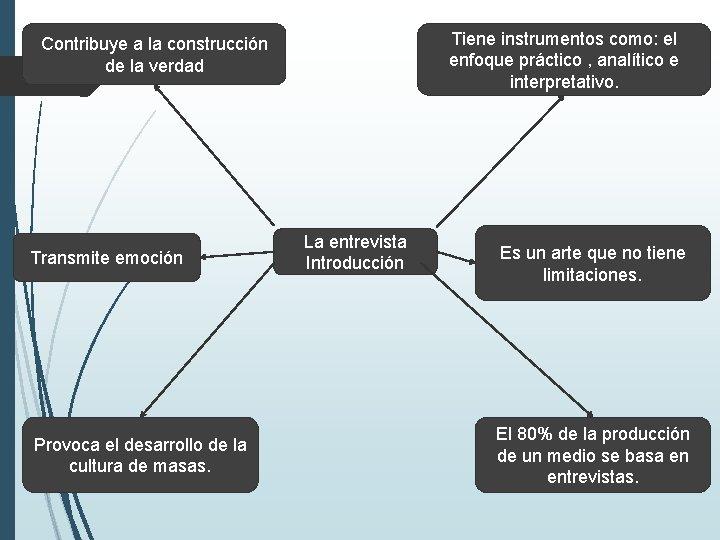 Tiene instrumentos como: el enfoque práctico , analítico e interpretativo. Contribuye a la construcción