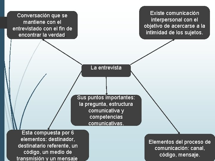Existe comunicación interpersonal con el objetivo de acercarse a la intimidad de los sujetos.