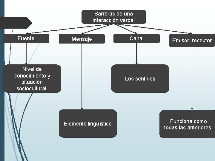 Barreras de una interacción verbal Fuente Mensaje Nivel de conocimiento y situación sociocultural. Canal