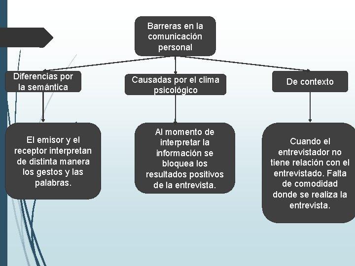 Barreras en la comunicación personal Diferencias por la semántica El emisor y el receptor