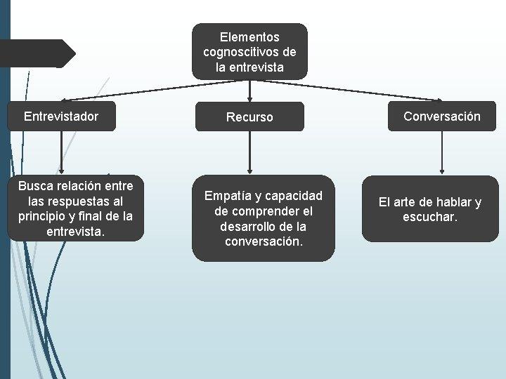 Elementos cognoscitivos de la entrevista Entrevistador Busca relación entre las respuestas al principio y