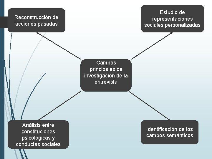 Estudio de representaciones sociales personalizadas Reconstrucción de acciones pasadas Campos principales de investigación de