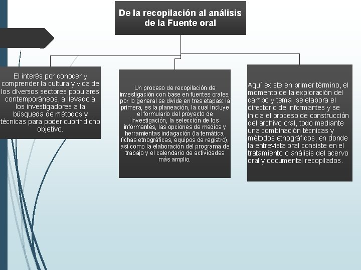 De la recopilación al análisis de la Fuente oral El interés por conocer y