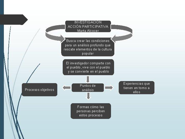 INVESTIGACIÓN ACCIÓN PARTICIPATIVA Marta Alcocer Busca crear las condiciones para un análisis profundo que