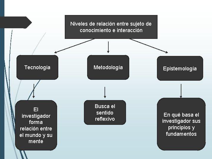 Niveles de relación entre sujeto de conocimiento e interacción Tecnología El investigador forma relación