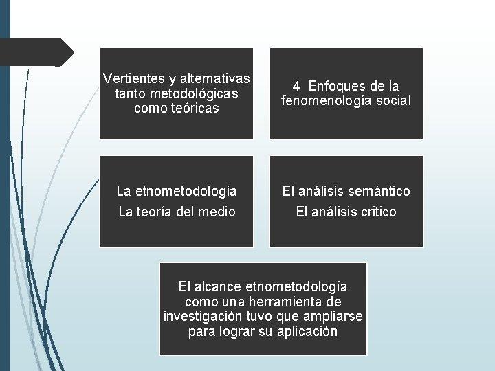 Vertientes y alternativas tanto metodológicas como teóricas 4 Enfoques de la fenomenología social La