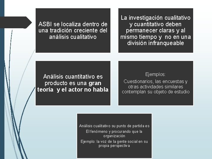 ASBI se localiza dentro de una tradición creciente del análisis cualitativo La investigación cualitativo