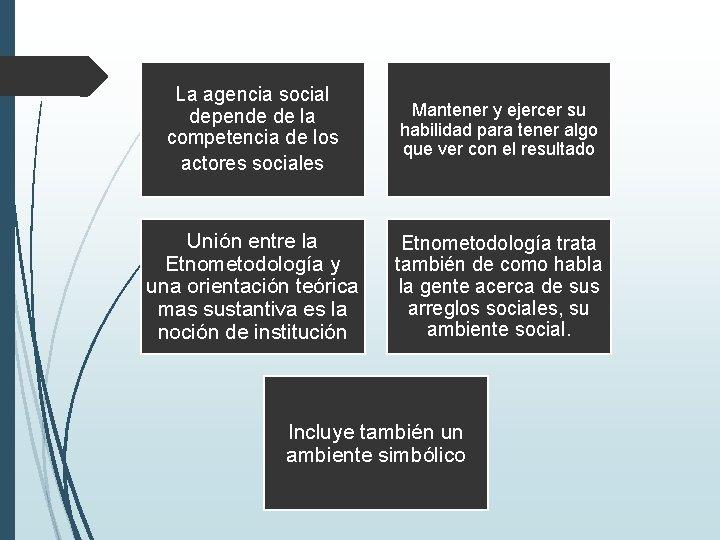 La agencia social depende de la competencia de los actores sociales Mantener y ejercer