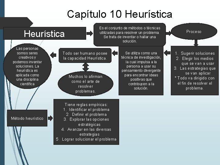 Capítulo 10 Heurística Las personas somos seres creativos y podemos inventar soluciones. La heurística