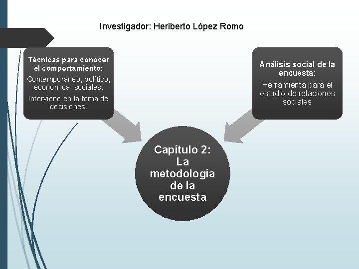 Investigador: Heriberto López Romo Técnicas para conocer el comportamiento: Contemporáneo, político, económica, sociales. Interviene
