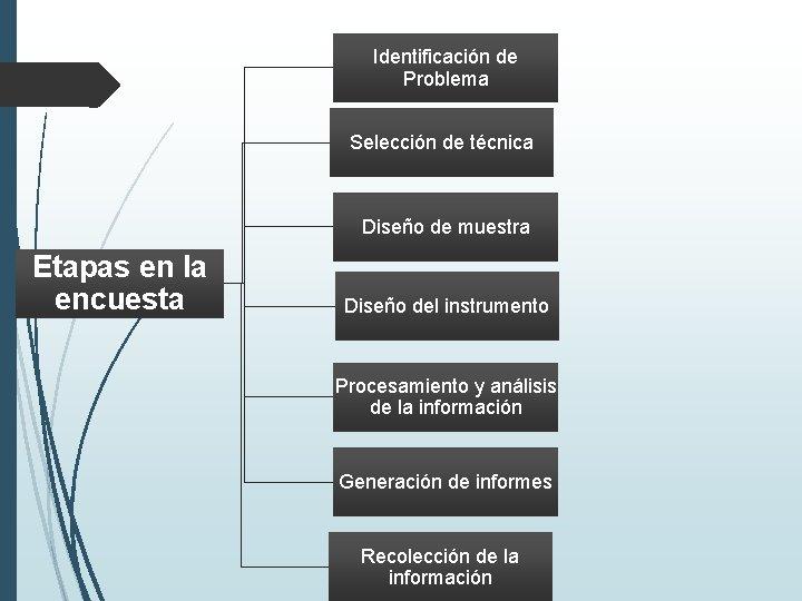 Identificación de Problema Selección de técnica Diseño de muestra Etapas en la encuesta Diseño