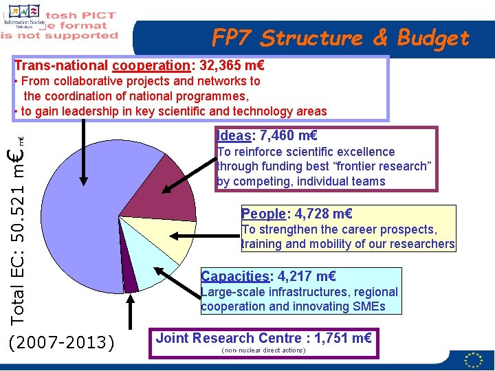 FP 7 Structure & Budget Trans-national cooperation: 32, 365 m€ Total EC: 50. 521