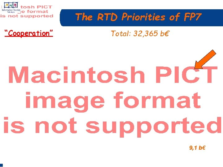 """The RTD Priorities of FP 7 """"Cooperation"""" Total: 32, 365 b€ 9, 1 b€"""