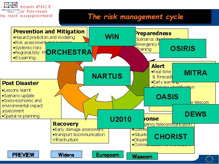 The risk management cycle Prevention and Mitigation WIN • Hazard prediction and modeling •