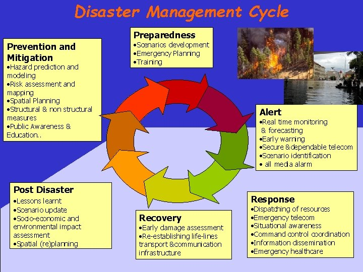 Disaster Management Cycle Preparedness Prevention and Mitigation • Hazard prediction and modeling • Risk