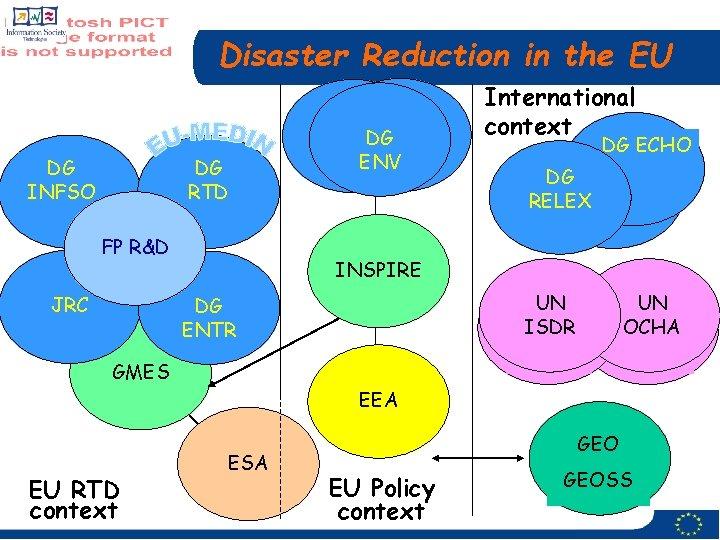 Disaster Reduction in the EU DG INFSO DG RTD FP R&D JRC DGDGDG ENV