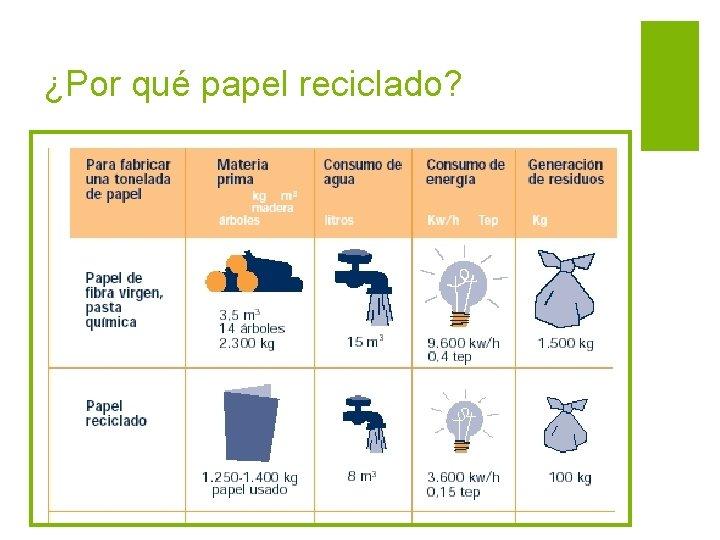 ¿Por qué papel reciclado?