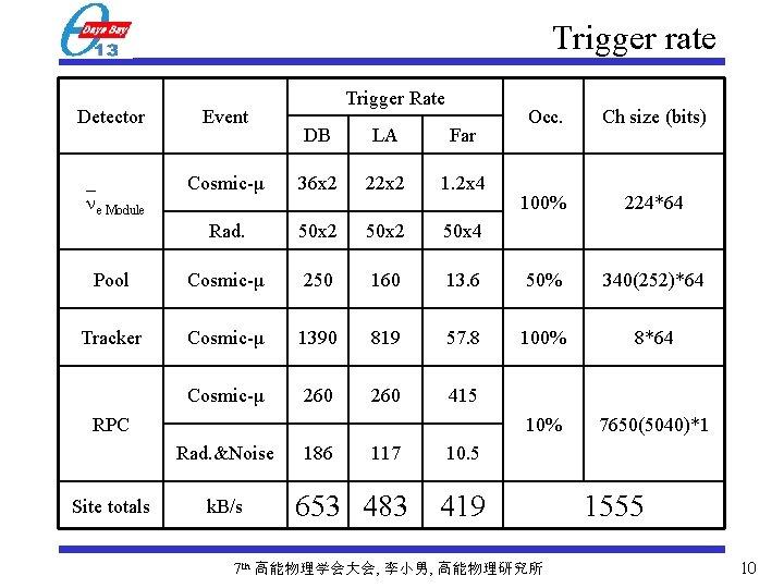 Trigger rate Detector Event Trigger Rate Occ. Ch size (bits) 100% 224*64 DB LA