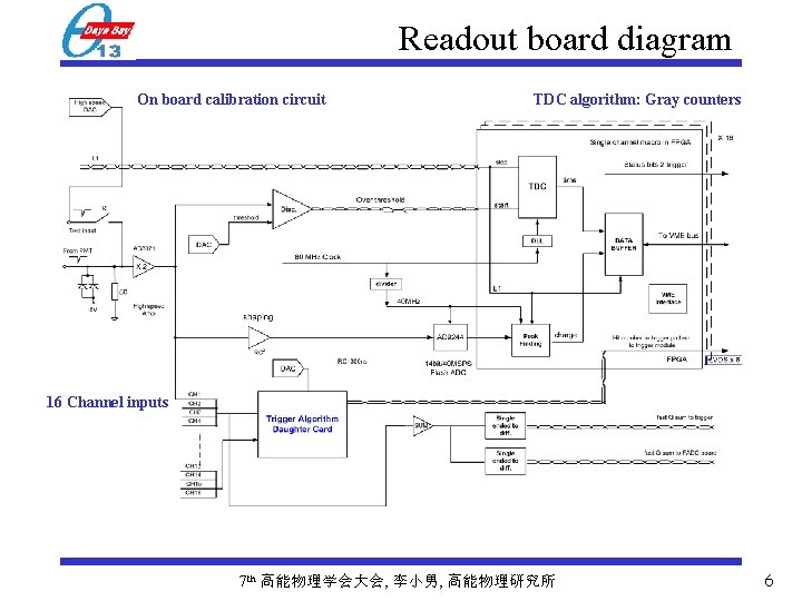 Readout board diagram On board calibration circuit TDC algorithm: Gray counters 16 Channel inputs
