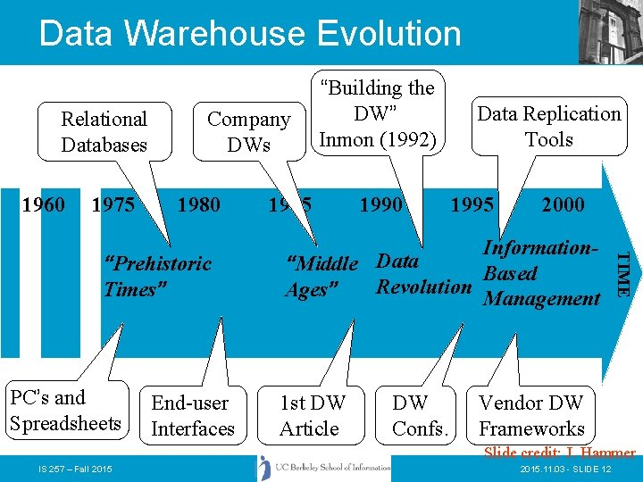 Data Warehouse Evolution Relational Databases 1960 1975 Company DWs 1980 PC's and Spreadsheets End-user